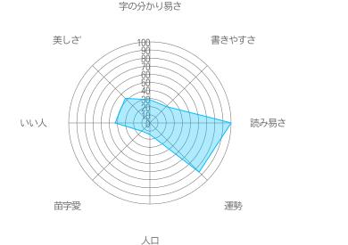 須夜崎の特徴