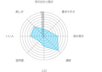 清藤の特徴