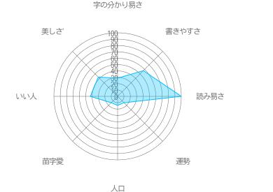 藤ノの特徴