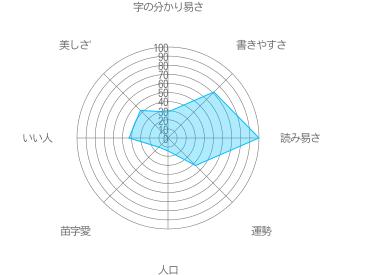 藍京の特徴