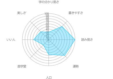 須山の特徴