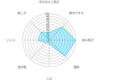 宝阪の特徴