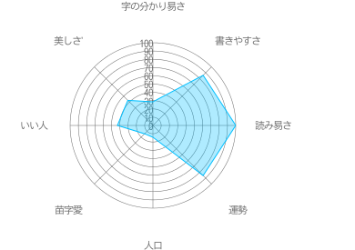 脊口の特徴