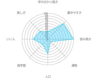 臼井の特徴