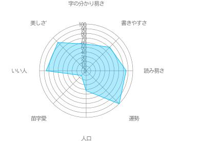 鯨井の特徴