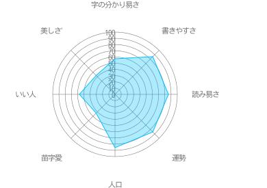 吉田の特徴
