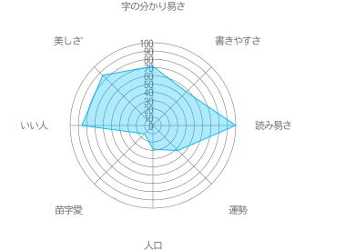 會津の特徴