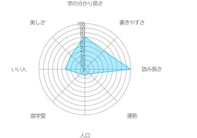 江郷下の特徴