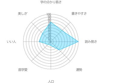 東ヶ崎の特徴