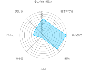 関杉の特徴