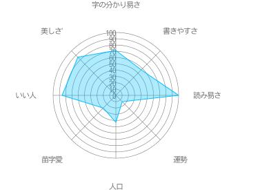 相浦の特徴