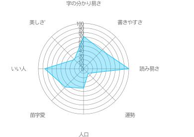 円城寺の特徴