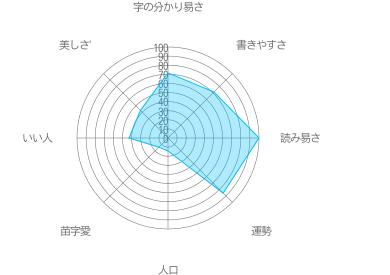 宇田見の特徴
