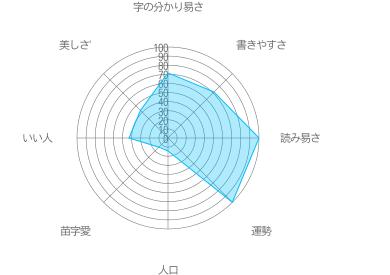 関城の特徴