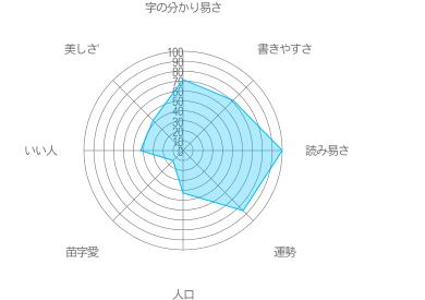 関井の特徴