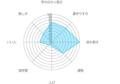 浪ノ江の特徴