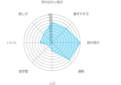関浦の特徴