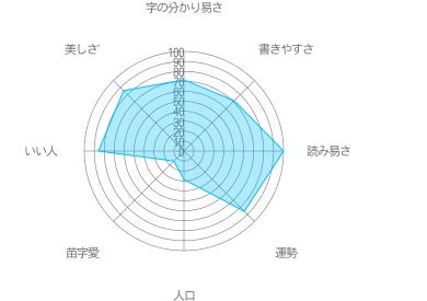 酢山の特徴