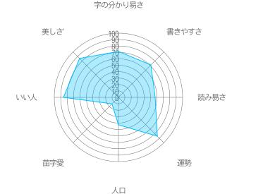 溝部の特徴