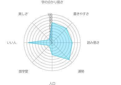 会津の特徴