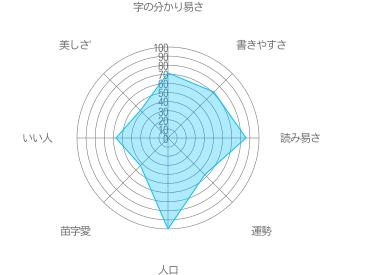 鈴木の特徴