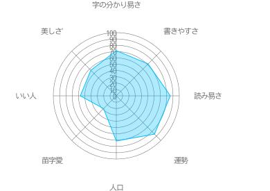 渋谷の特徴