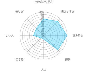 八郎の特徴
