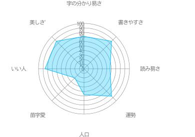 依田の特徴