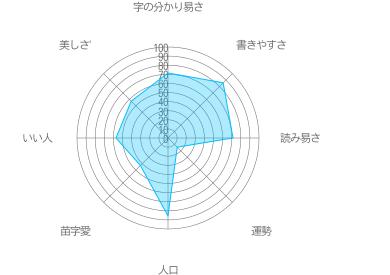 山崎の特徴