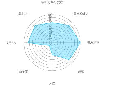 戸井田の特徴