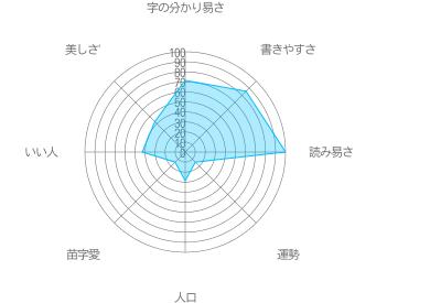 矢城の特徴