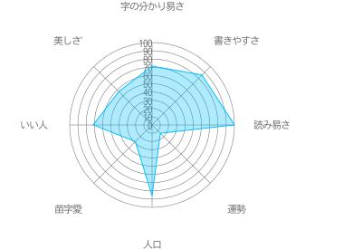 川崎の特徴