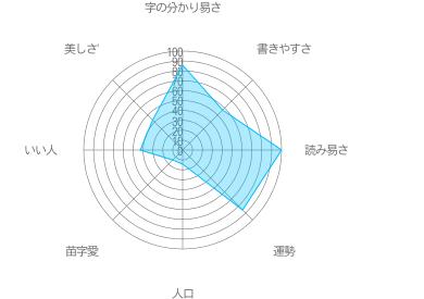 小松島の特徴