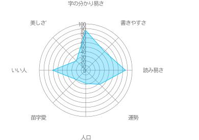 矢満田の特徴
