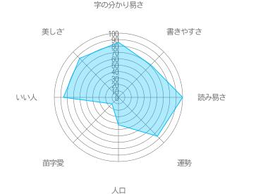 関島の特徴