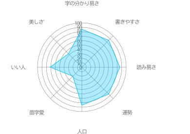 安田の特徴