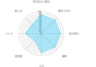 松田の特徴