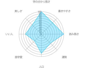 森田の特徴