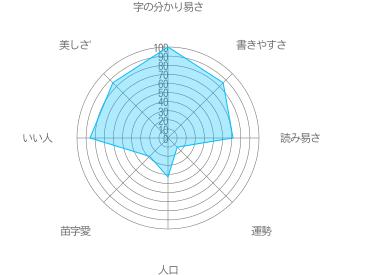四方田の特徴