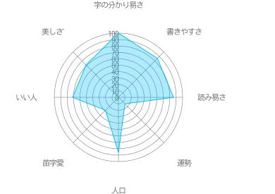 上野の特徴