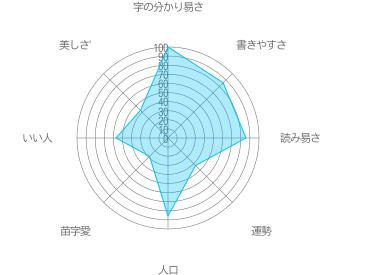 太田の特徴