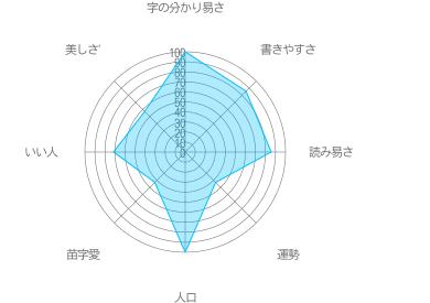 田中の特徴