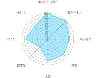 小田の特徴