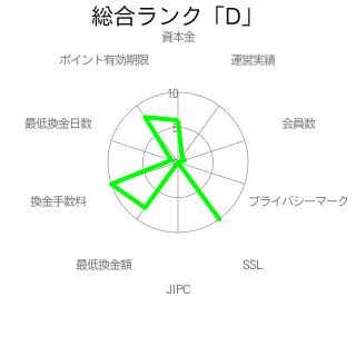 i2i ポイント総合ランク