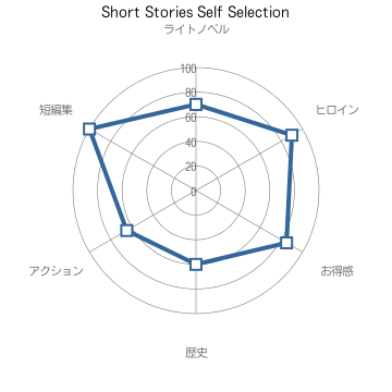 Short Stories Self Selection