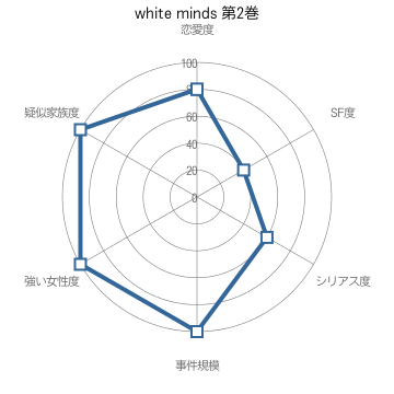 white minds 第2巻