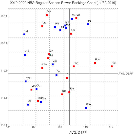 2019 2020 NBA Regular Season Power Rankings