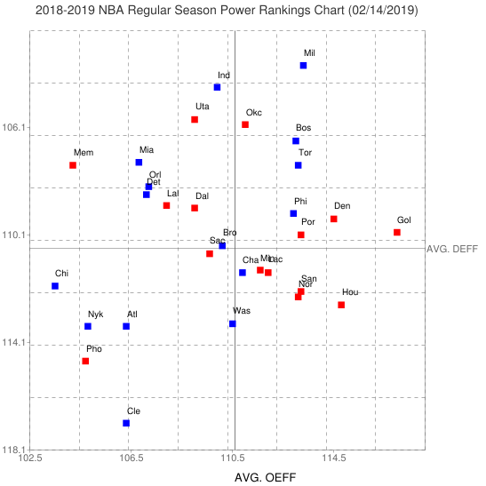 2018/2019 NBA Regular Season Power Rankings
