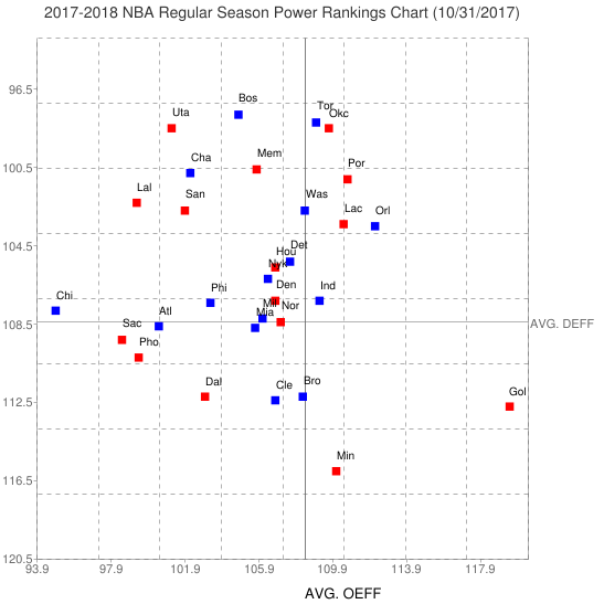 2017 2018 NBA Regular Season Power Rankings