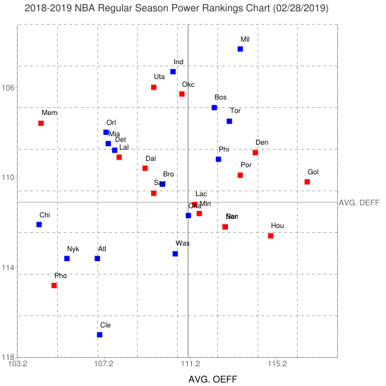 2018/2019 NBA Regular Season Power Rankings